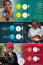 برنامج الأغذية العالمي: التوازن بين الجنسين في عام 2015-(إنفوجرافيك)