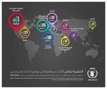 العشرة بلدان الأكثر مساهمة في توفير الغذاء للسوريين