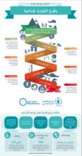 إنفوجراف  (2015)– كيف يساهم تغير المناخ في زيادة خطر الجوع