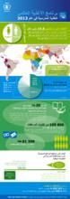 برنامج الأغذية العالمي: التغذية المدرسية في عام 2013 (إنفوجراف)
