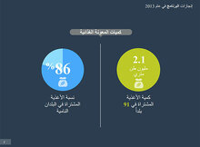 التقرير السنوي: إﻧﺠﺎزات ﺑﺮﻧﺎﻣﺞ اﻷﻏﺬﯾﺔ اﻟﻌﺎﻟﻤﻲ ﻓﻲ ﻋﺎم 2013- (ملف تفاعلي)