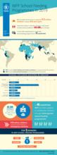 أنشطة برنامج الأغذية العالمي في عام 2019 (إنفوجراف)